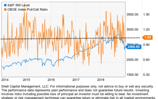 INDEX PUT CALL RATIO CBOE 2018
