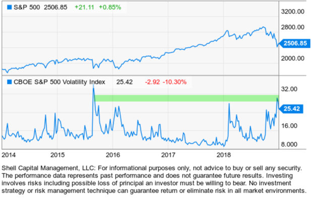VIX VXX VXXB 2018 VOLATILITY EXPANSION TRADING INVESTMENT ADVISOR.jpg