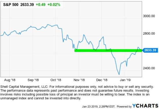 asymmetric risk reward trend following