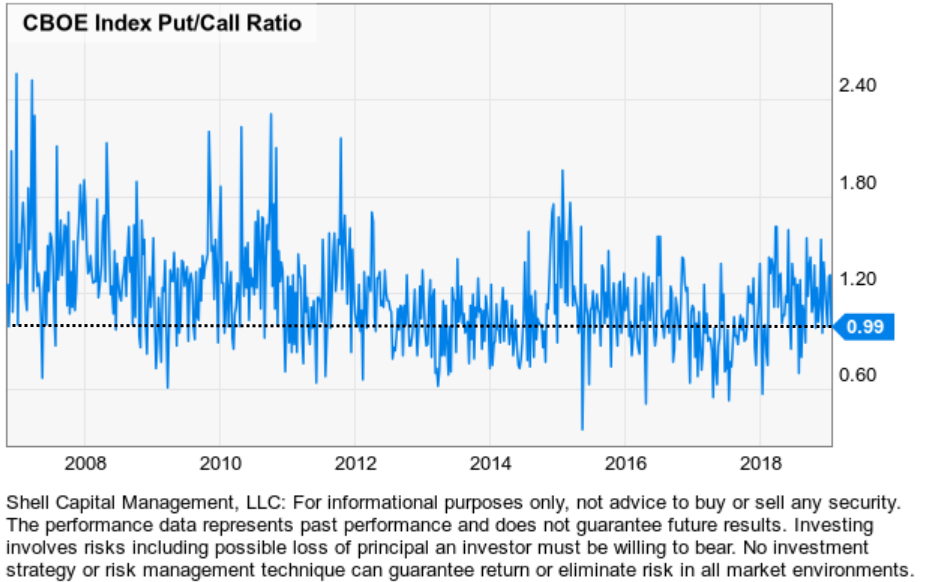 cboe index put:call ratio aymmetric risk reward