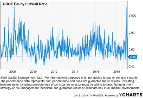equity put call ratio asymmetric risk reward