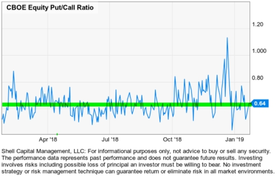 equity put call ratio asymmetric risk reward hedging