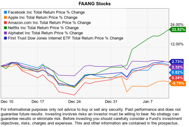 faang stocks fb aapl amzn nflx goog momentum asymmetric risk reward