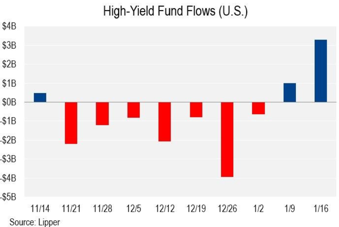 high yield fund flow hyg jnk