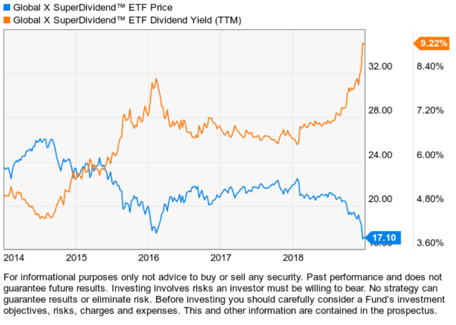 high yield income strategy sdiv dividend etf