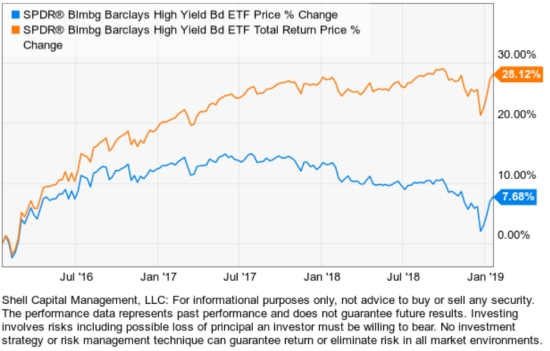 high yield trading momentum system trend following