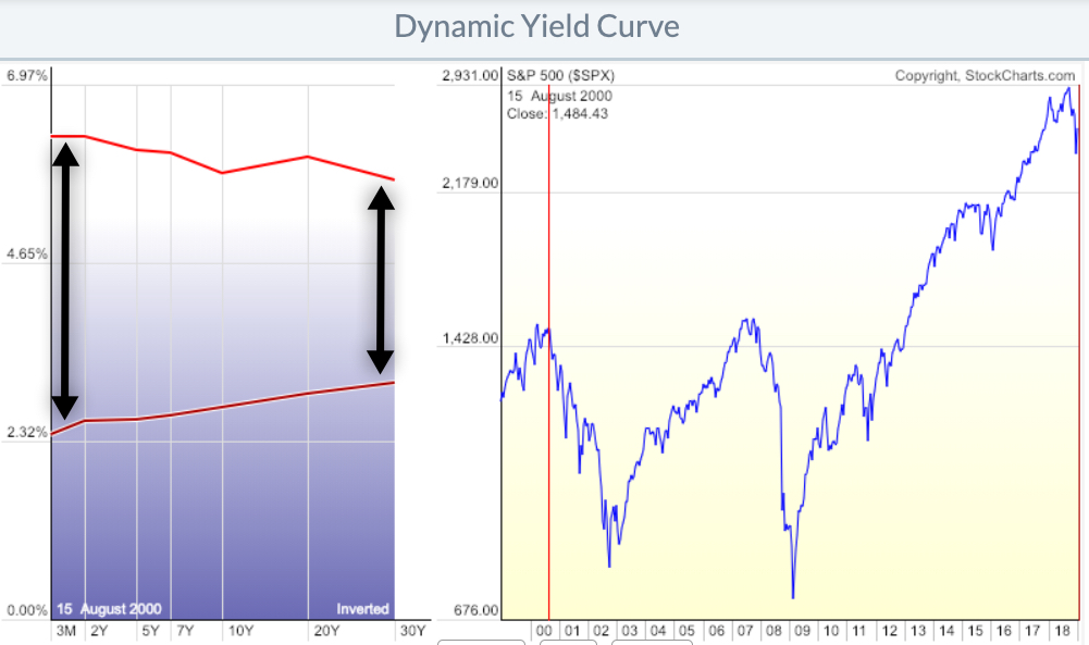 inverted yield curve 2000 compared to now