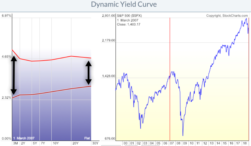 inverted yield curve 2006 compared to now