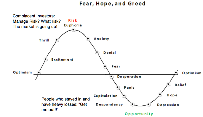 investor-emotion-market-cycles-fear-hope-greed1