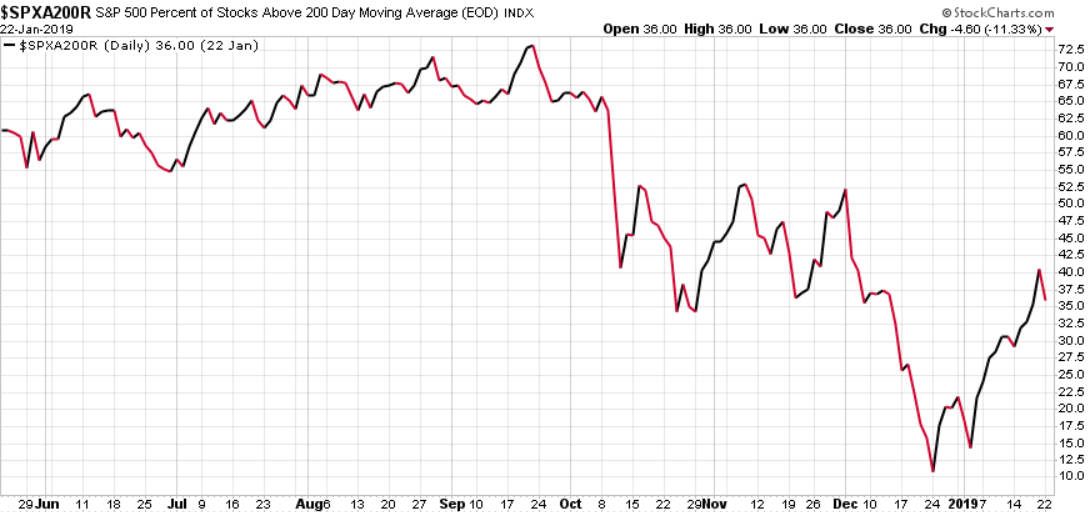 percent of stocks above 200 day moving average asymmetric