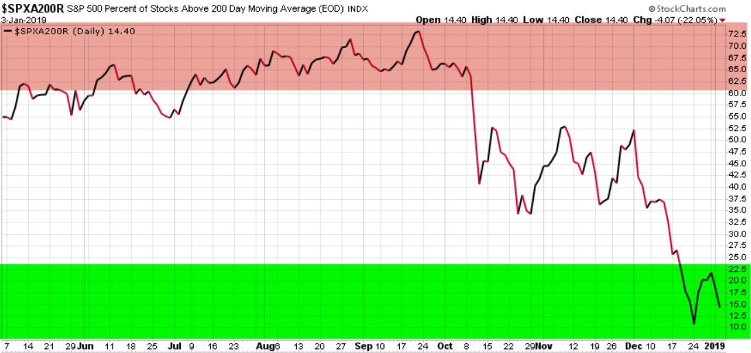 percent of stocks above 200 day moving average $spx $spy spx