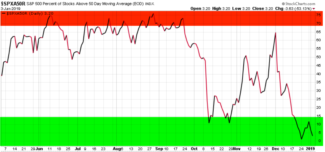 percent of stocks above 50 day how to use it spx