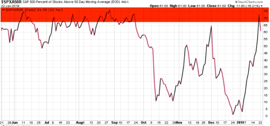 percent of stocks above 50 day moving average asymmetric