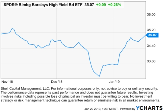 price trend shows fund flow of etf