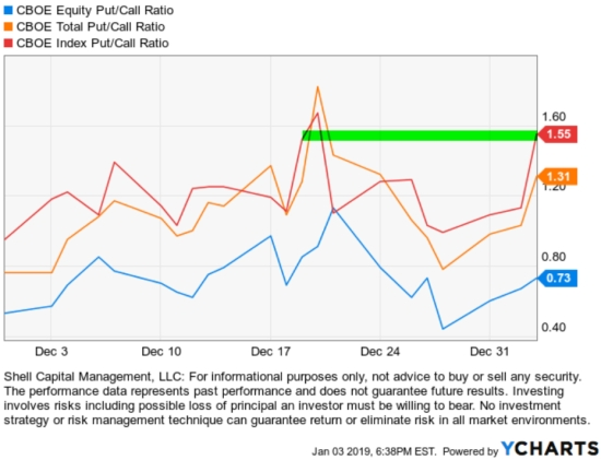 put call ratio january 2019