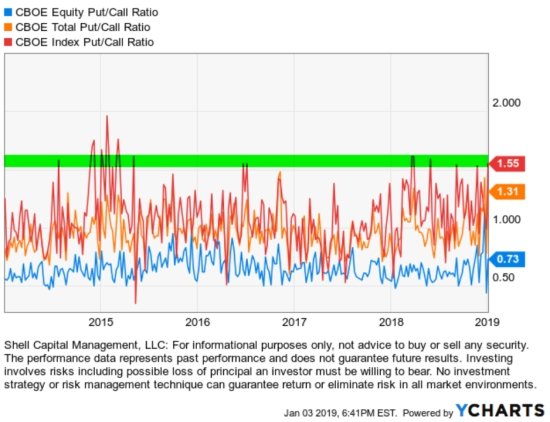 put call ratio peaks past years 2018