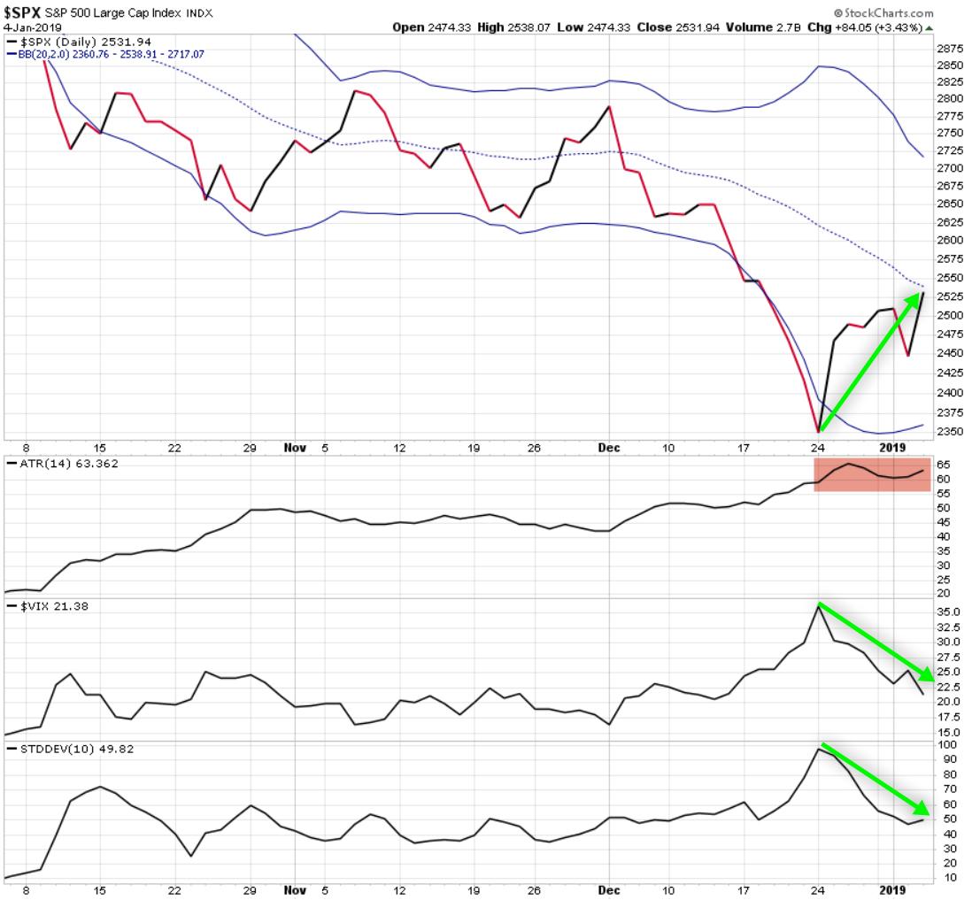 spx spy $spx $spy atr sd vix volatility asymmetric