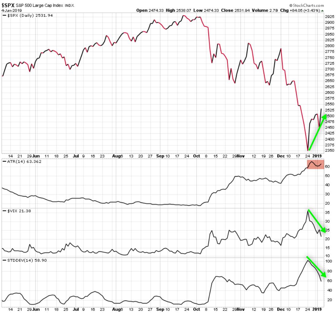 spx spy vix $spx $spy $vix atr volatility asymmetric