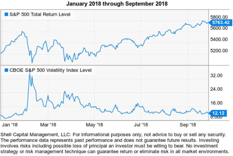 spx stock market decline 2018 vix volatility expansion
