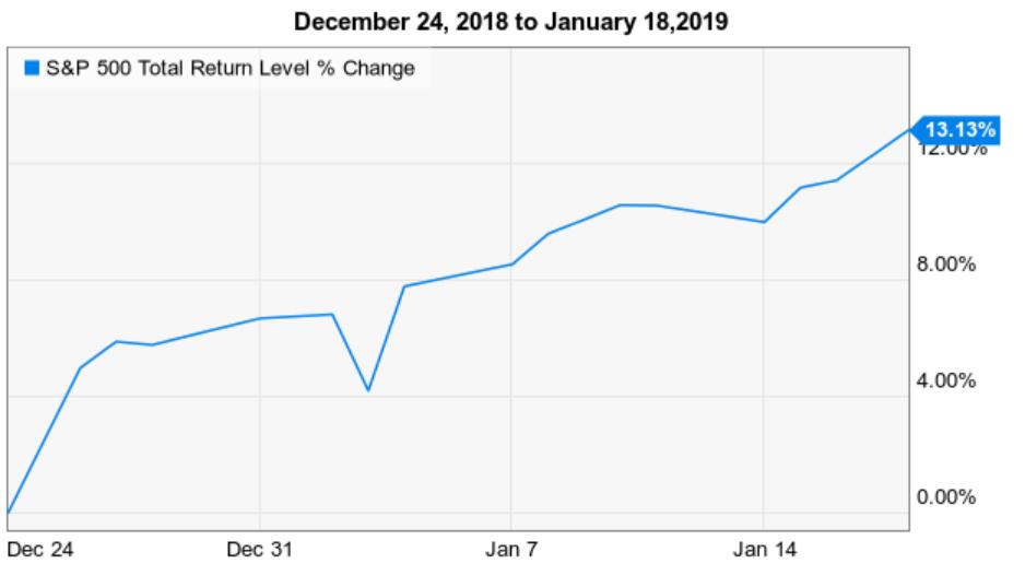 stock market spy spx gain since 2018 low