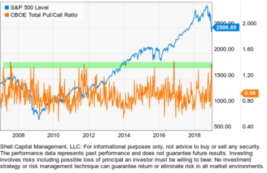 total put call ratio spx comparison