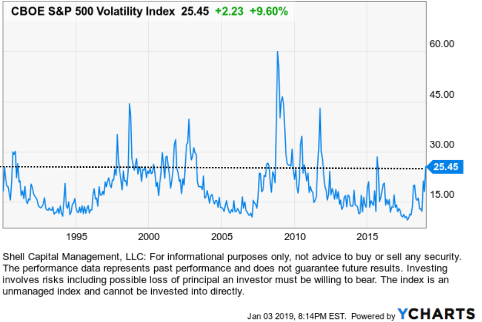 vix long term history