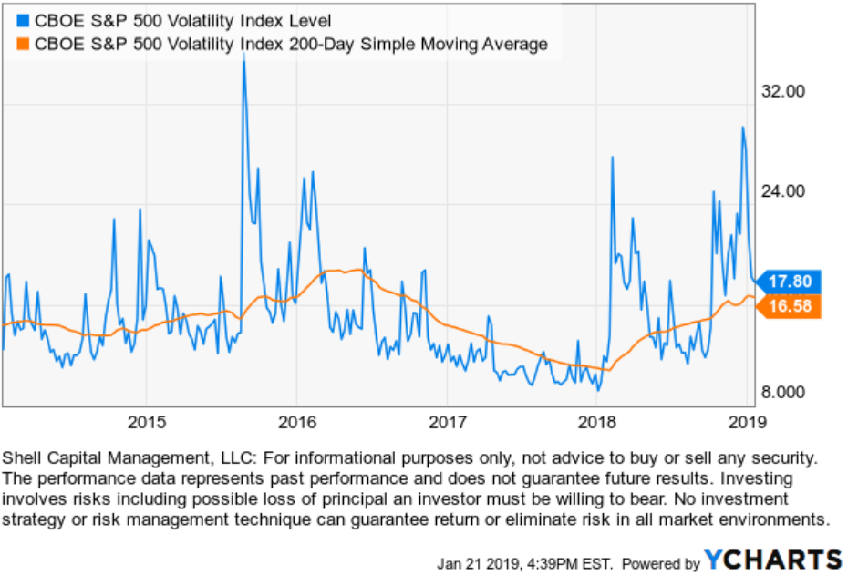 vix volatility expansion regime change