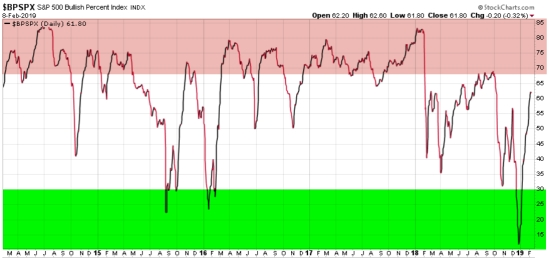 $BPSPX bullish percent risk indicator