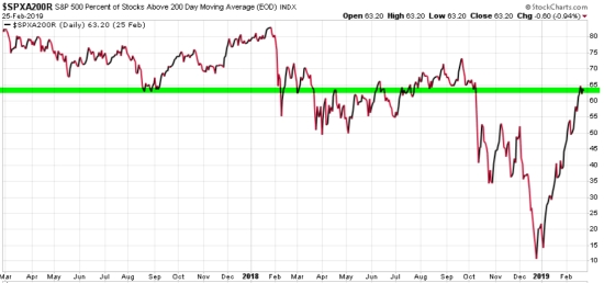 percent of stocks above 200 day moving average trend following