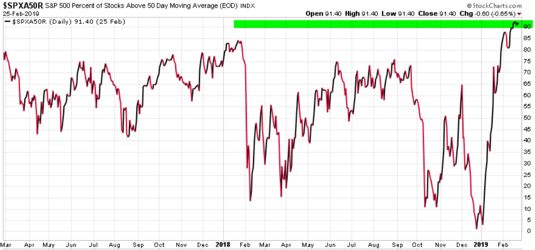 percent of stocks above the 50 day moving average trend following asymmetric risk reward
