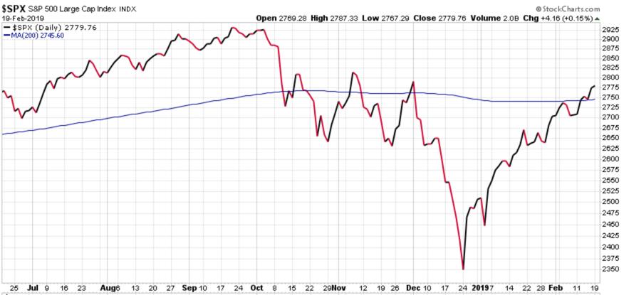 stock market momentum