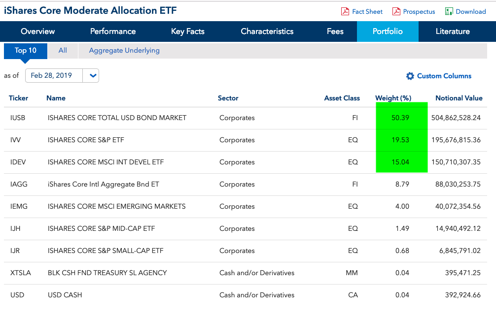 iShares Core Moderate Allocation ETF