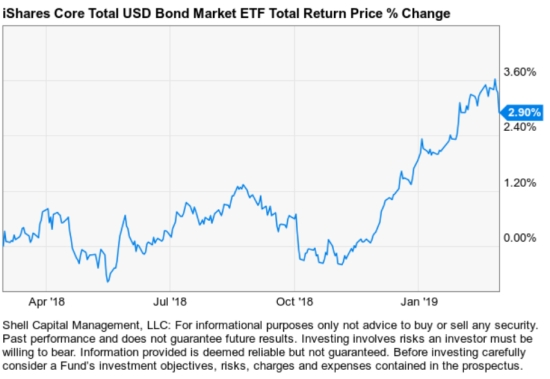 iShares Core Total USD Bond Market ETF (IUSB)