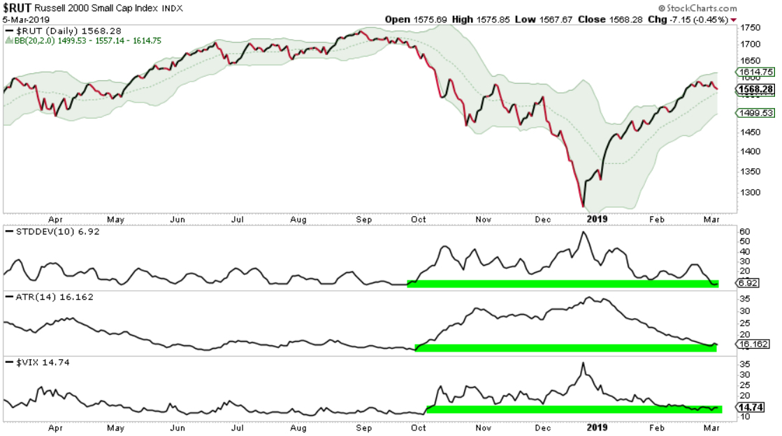 small cap momentum RUT IWM trend following system
