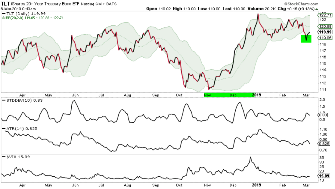 TLT LONG TERM TREASURY HEDGE ASYMMETRIC RISK REWARD