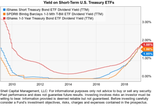 Yield on Short-Term U.S. Treasury ETFs