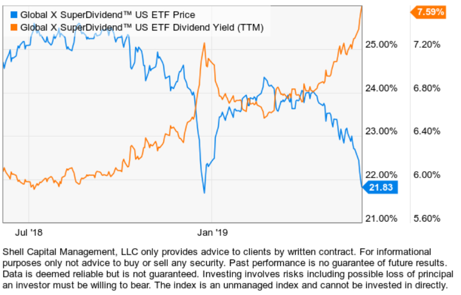 Global X SuperDividend™ US ETF (DIV)