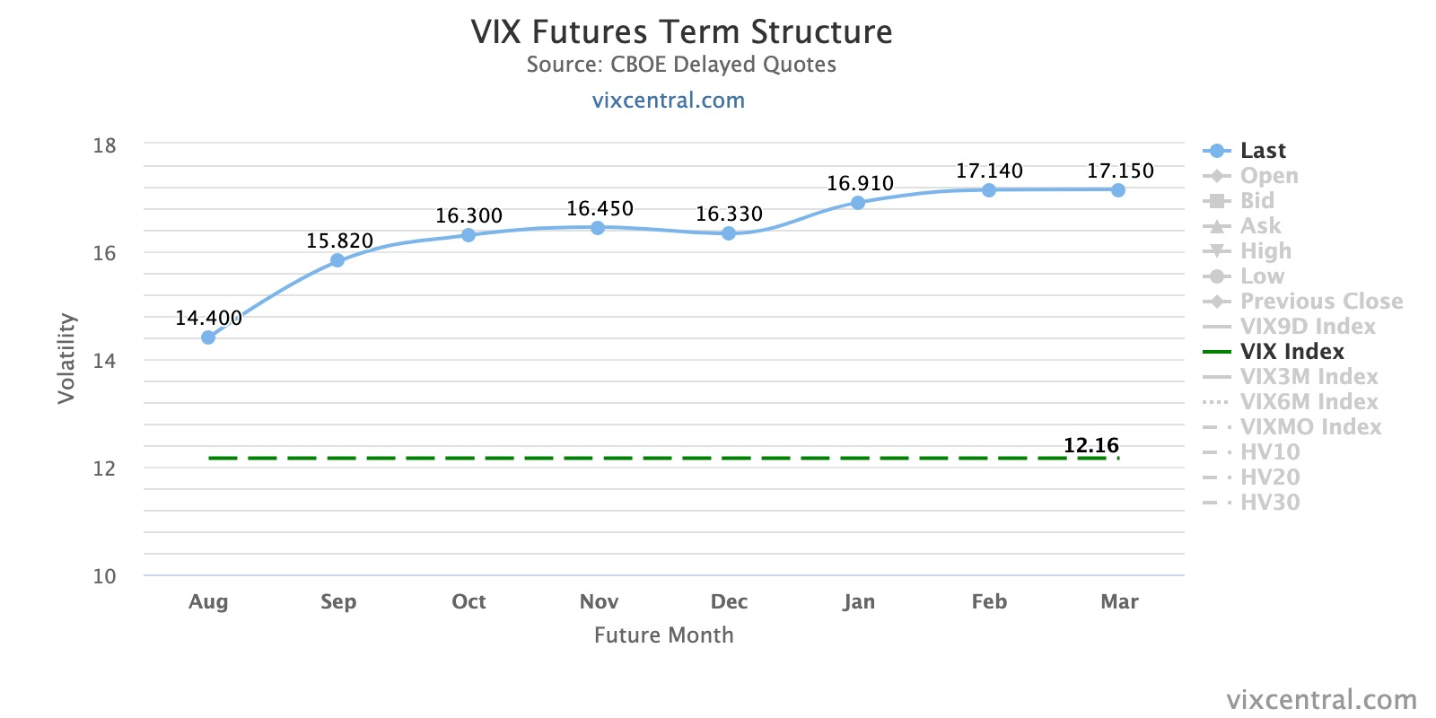 vix-futures-term-structu