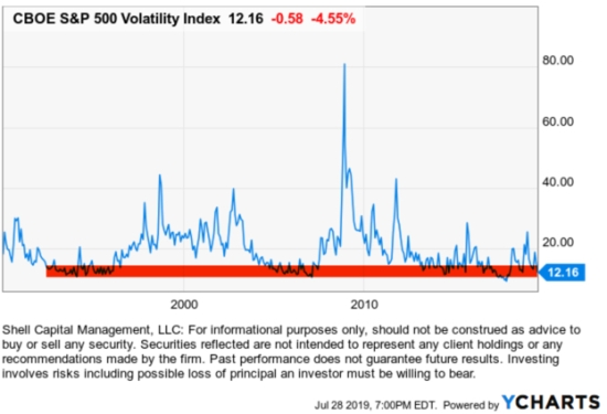 VIX $VIX #VIX VOLATILITY EXPANSION JULY 2019