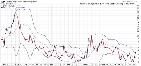 vix volatilty of volatlity