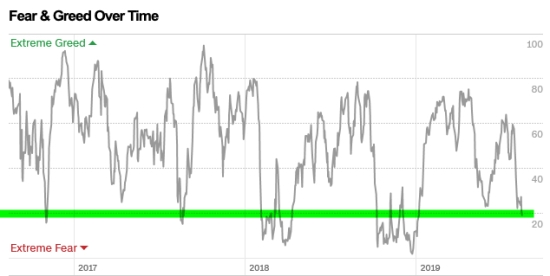 advisor money manager using fear greed index extreme behavior