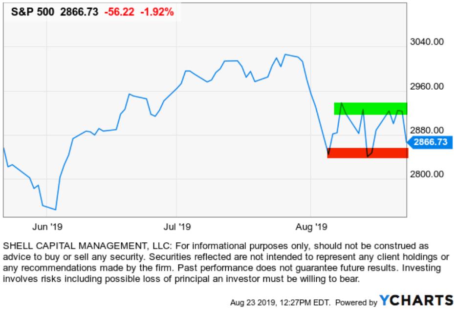 DOW STOCK MARKET DOWN DAY TRUMP CHINA