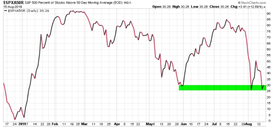spx percent of stock above 50 day moving average