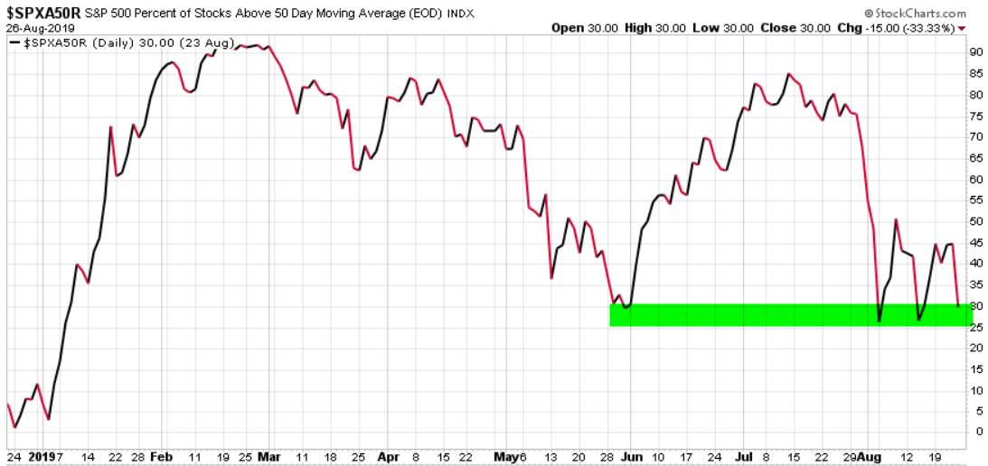 spx percent of stocks above 50 day moving average $SPXA50R