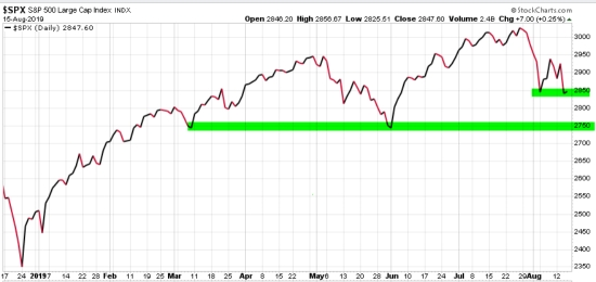 spx spy trend following