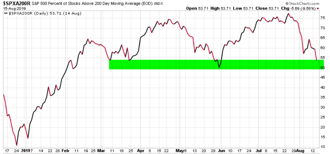 spx stocks above 200 day moving average asymmetric risk reward