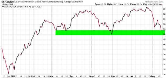 spx stocks above 200 day moving average asymmetric risk reward
