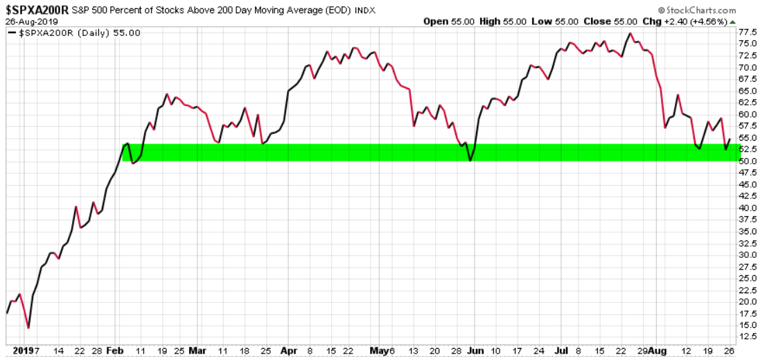 $SPXA200R spx percent of stocks above 200 day moving average trend following breadth