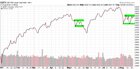 technical analysis of the stock market spx