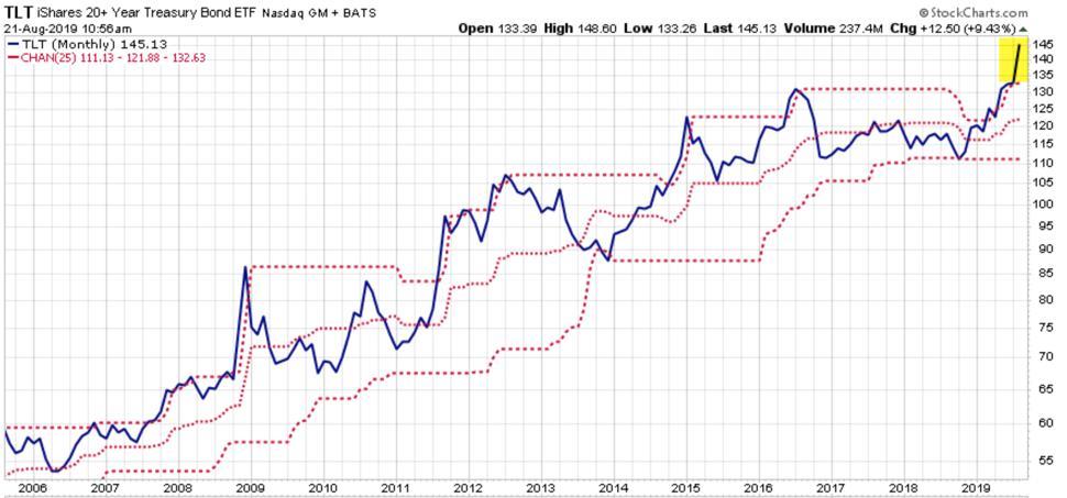 technical analysis of TLT $TLT trend following